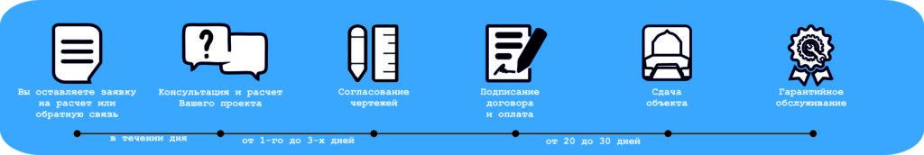 Как мы работаем ec-spa.ru
